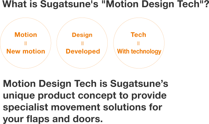 What is Sugatsune's 'Motion Design Tech'? Motion=New motion Design=Developed Tec=With technology MDT is Sugatsune's knowhow to provide unique movement solutions for your flaps and doors.